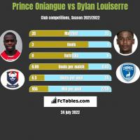 Prince Oniangue vs Dylan Louiserre h2h player stats