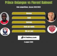 Prince Oniangue vs Florent Balmont h2h player stats