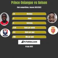 Prince Oniangue vs Gelson h2h player stats