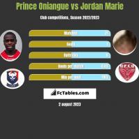 Prince Oniangue vs Jordan Marie h2h player stats