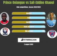 Prince Oniangue vs Saif-Eddine Khaoui h2h player stats