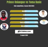 Prince Oniangue vs Toma Basic h2h player stats