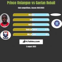 Prince Oniangue vs Gaetan Robail h2h player stats