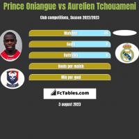 Prince Oniangue vs Aurelien Tchouameni h2h player stats