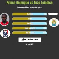 Prince Oniangue vs Enzo Loiodice h2h player stats