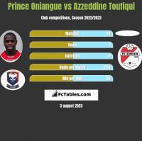 Prince Oniangue vs Azzeddine Toufiqui h2h player stats