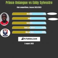 Prince Oniangue vs Eddy Sylvestre h2h player stats