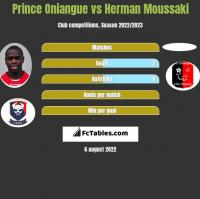 Prince Oniangue vs Herman Moussaki h2h player stats