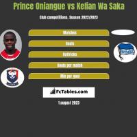 Prince Oniangue vs Kelian Wa Saka h2h player stats