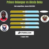 Prince Oniangue vs Alexis Beka h2h player stats