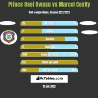 Prince Osei Owusu vs Marcel Costly h2h player stats