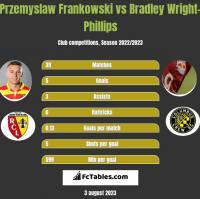 Przemyslaw Frankowski vs Bradley Wright-Phillips h2h player stats
