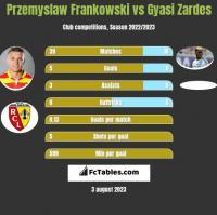 Przemyslaw Frankowski vs Gyasi Zardes h2h player stats