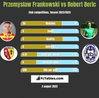Przemyslaw Frankowski vs Robert Beric h2h player stats
