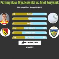 Przemysław Mystkowski vs Ariel Borysiuk h2h player stats