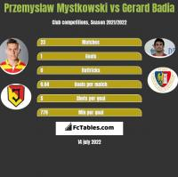 Przemysław Mystkowski vs Gerard Badia h2h player stats