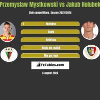 Przemysław Mystkowski vs Jakub Holubek h2h player stats