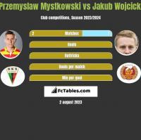 Przemysław Mystkowski vs Jakub Wójcicki h2h player stats