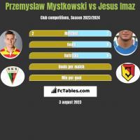 Przemysław Mystkowski vs Jesus Imaz h2h player stats