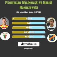 Przemysław Mystkowski vs Maciej Makuszewski h2h player stats