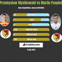 Przemysław Mystkowski vs Martin Pospisil h2h player stats