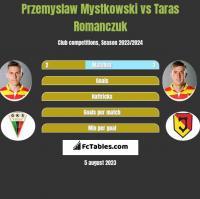 Przemysław Mystkowski vs Taras Romanczuk h2h player stats