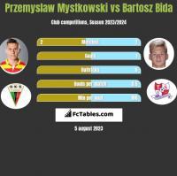 Przemysław Mystkowski vs Bartosz Bida h2h player stats