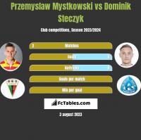 Przemysław Mystkowski vs Dominik Steczyk h2h player stats
