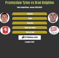 Przemyslaw Tyton vs Brad Knighton h2h player stats