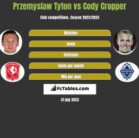 Przemyslaw Tyton vs Cody Cropper h2h player stats