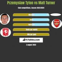 Przemyslaw Tyton vs Matt Turner h2h player stats