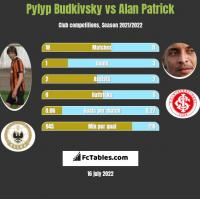 Pyłyp Budkiwski vs Alan Patrick h2h player stats