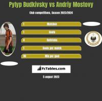 Pyłyp Budkiwski vs Andriy Mostovy h2h player stats