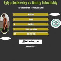 Pyłyp Budkiwski vs Andrij Totowitskij h2h player stats