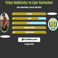 Pyłyp Budkiwski vs Egor Kartushov h2h player stats