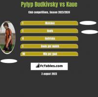 Pylyp Budkivsky vs Kaue h2h player stats