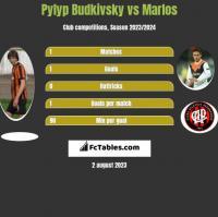 Pyłyp Budkiwski vs Marlos h2h player stats