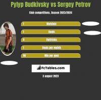Pylyp Budkivsky vs Sergey Petrov h2h player stats