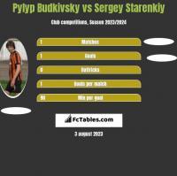 Pyłyp Budkiwski vs Sergey Starenkiy h2h player stats