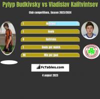 Pyłyp Budkiwski vs Władysław Kałytwyncew h2h player stats