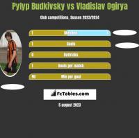 Pyłyp Budkiwski vs Vladislav Ogirya h2h player stats