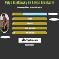 Pyłyp Budkiwski vs Levan Arveladze h2h player stats