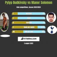Pyłyp Budkiwski vs Manor Solomon h2h player stats