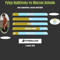 Pyłyp Budkiwski vs Marcos Antonio h2h player stats