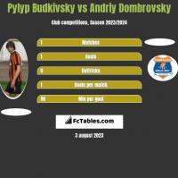 Pyłyp Budkiwski vs Andriy Dombrovsky h2h player stats