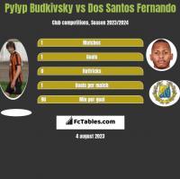 Pyłyp Budkiwski vs Dos Santos Fernando h2h player stats
