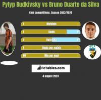 Pylyp Budkivsky vs Bruno Duarte da Silva h2h player stats