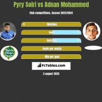 Pyry Soiri vs Adnan Mohammed h2h player stats