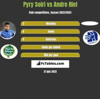 Pyry Soiri vs Andre Riel h2h player stats