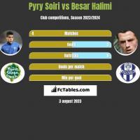 Pyry Soiri vs Besar Halimi h2h player stats